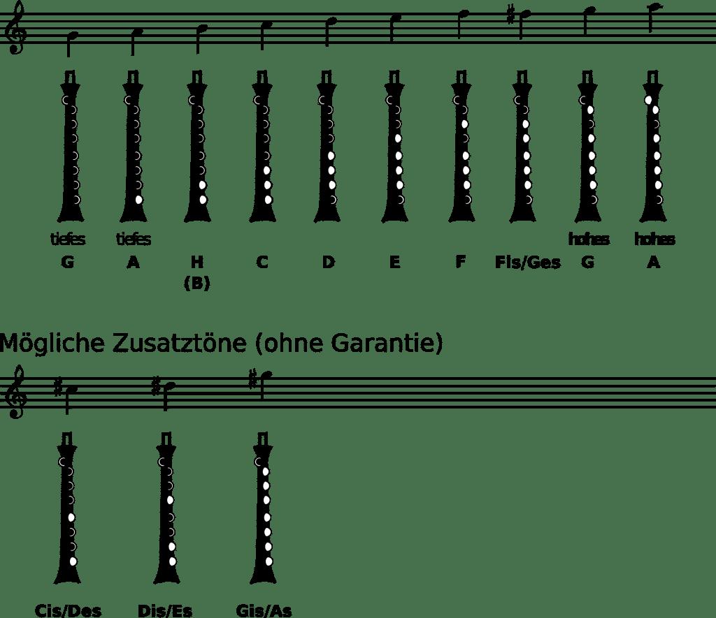 German Smallpipe -