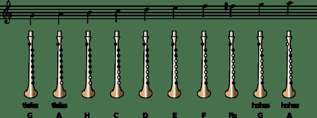Practice Chanter (Wee-Pipe mittelalterlich) -